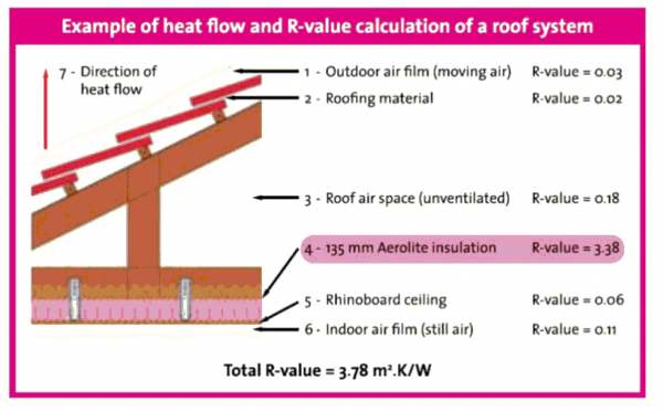 Insulation diagram for Pink insulation r value