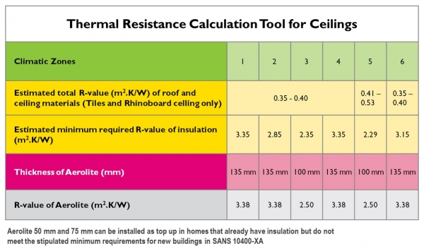 Heat flow and thickness guide per climatic zone