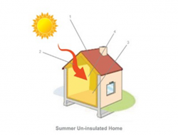 How insulation works11
