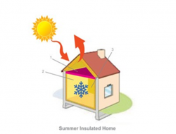 How insulation works22