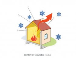 How insulation works33