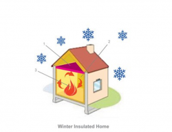 How insulation works44